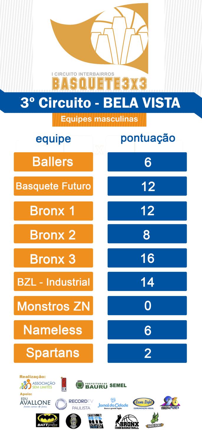 BASQUETE_TABELA_PONTUAÇÃO_CIRCUITOS